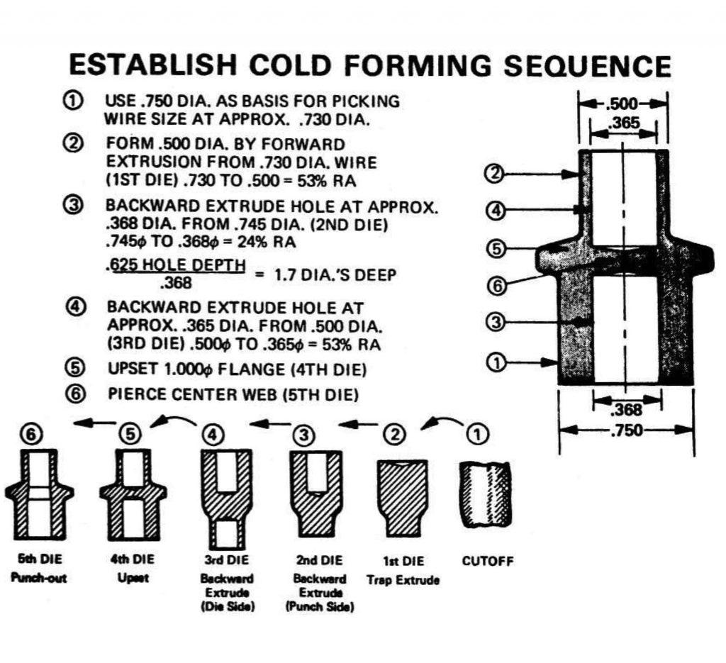 TFGUSA-cold-forming-blog-15