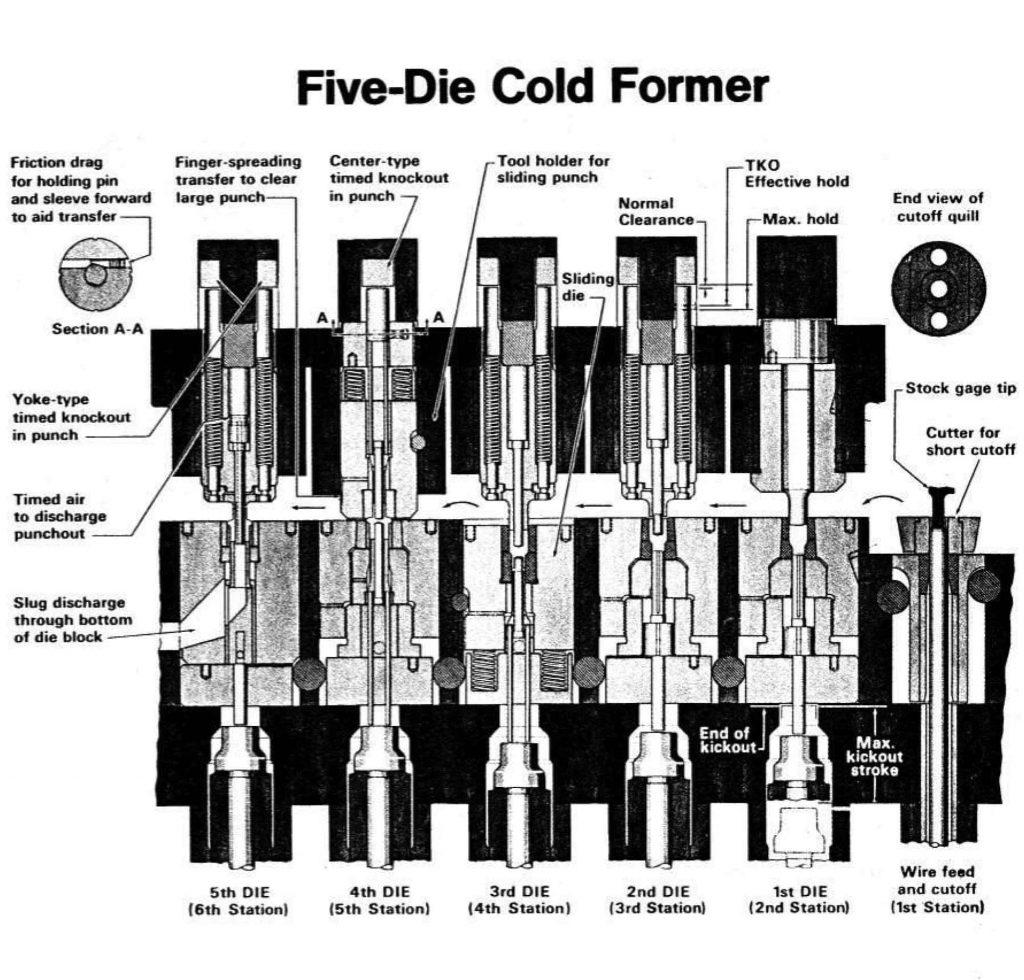 TFGUSA-cold-forming-blog-24